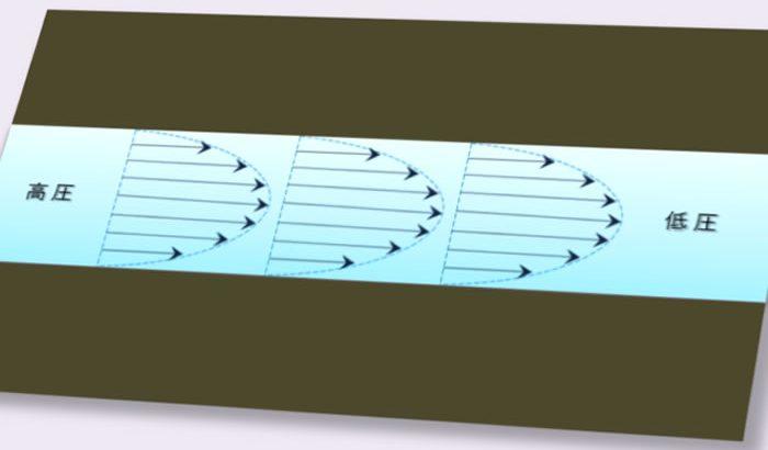 樹脂成形とレオロジー 第8回「流体の分類」