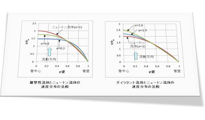 樹脂成形とレオロジー 第9回「 指数則流体の特性式」