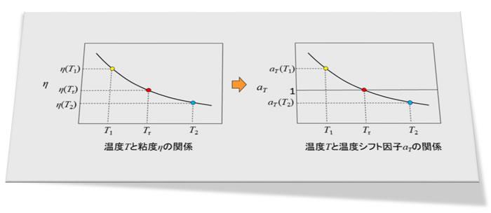 樹脂成形とレオロジー 第10回「 粘度の温度依存性の表わし方」