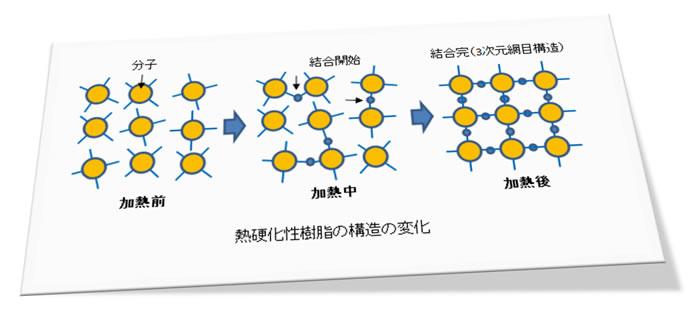 樹脂成形とレオロジー 第13回<br>「 熱硬化性樹脂成形と物性値の変化」