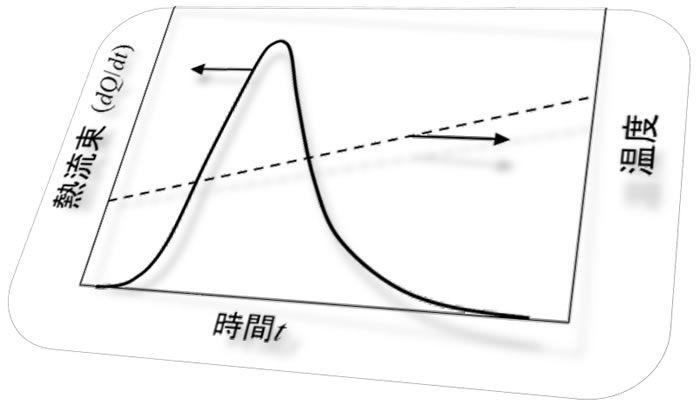 樹脂成形とレオロジー 第14回<br>「 熱硬化性樹脂の反応の進行」