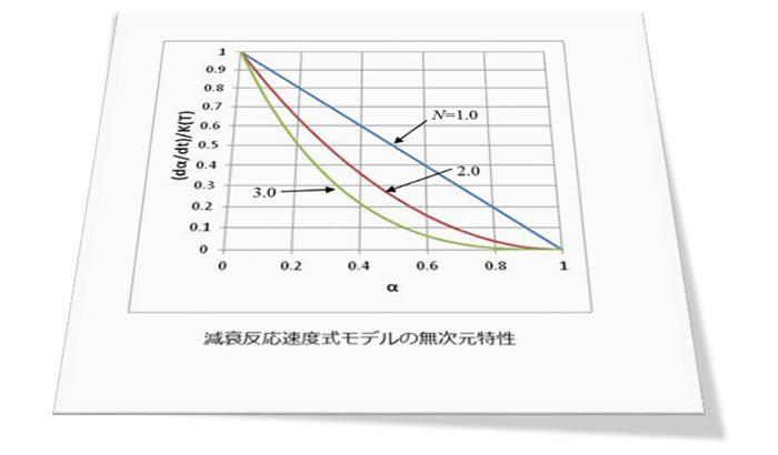 樹脂成形とレオロジー 第16回「 Kamalの反応速度モデル」
