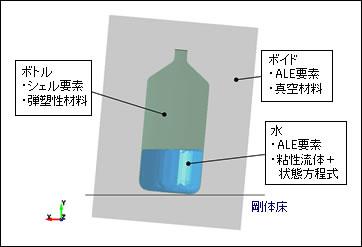 LS-DYNA 解析事例 ALE及びS-ALEによる水入りボトル落下解析